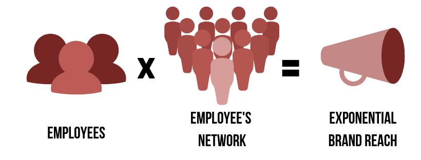 EmployeeAdvocacy